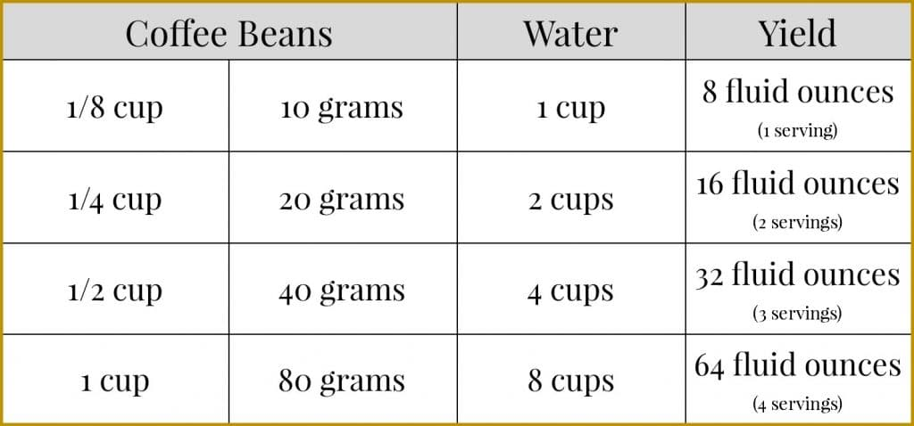 coffee and water ratios for making French press coffee